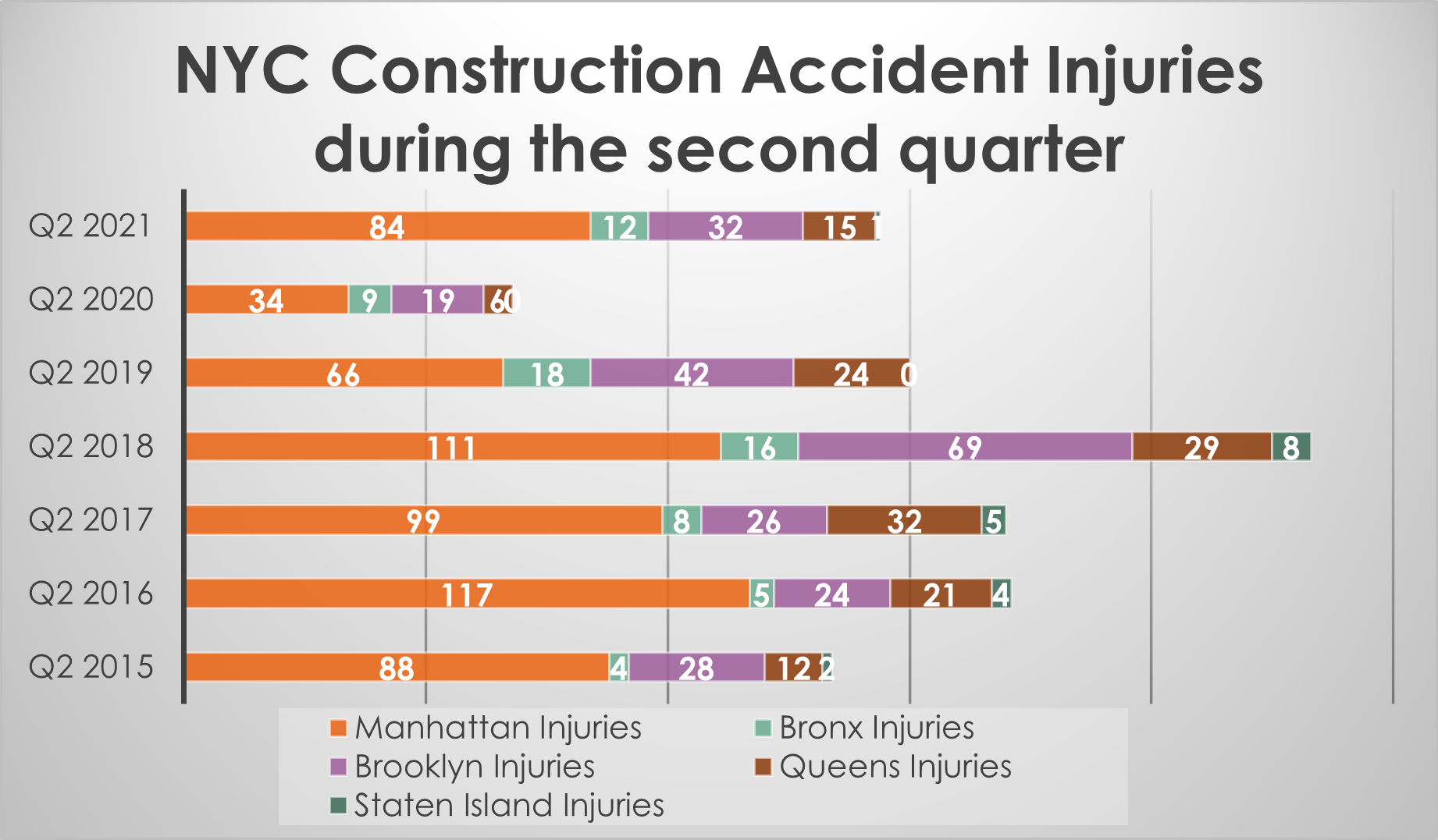 Construction accident injuries by NYC borough