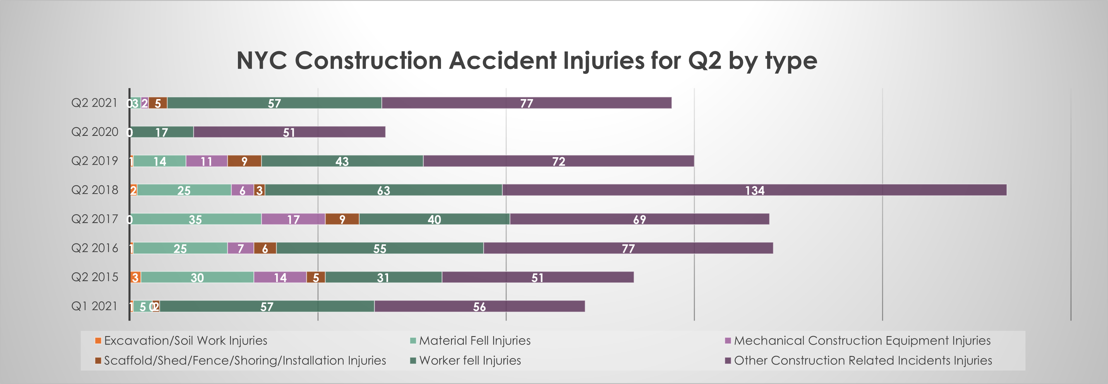Construction accident injuries by type in New York Q2 2021