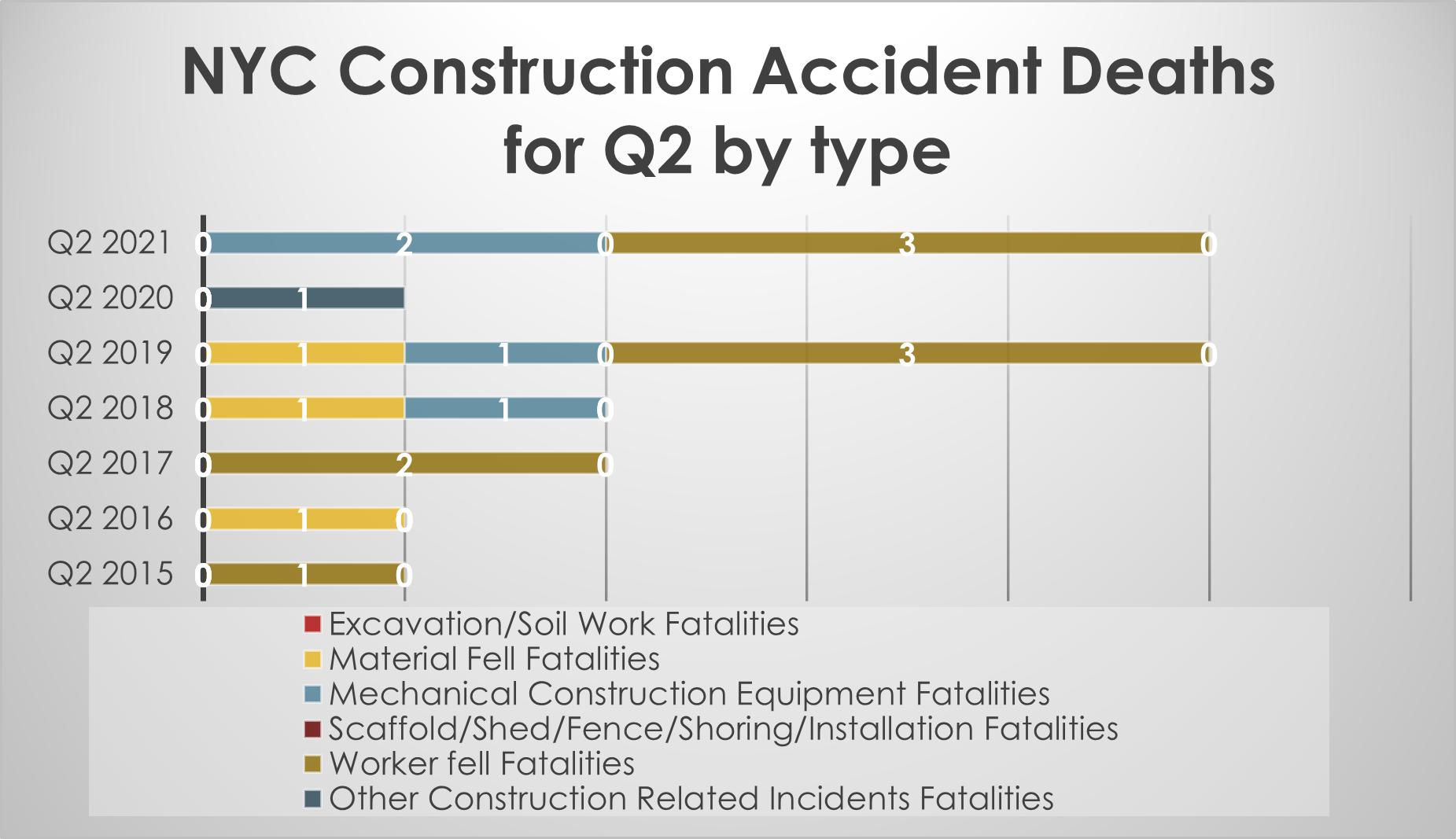 Construction worker fatalities by type of accidents Q2 NYC