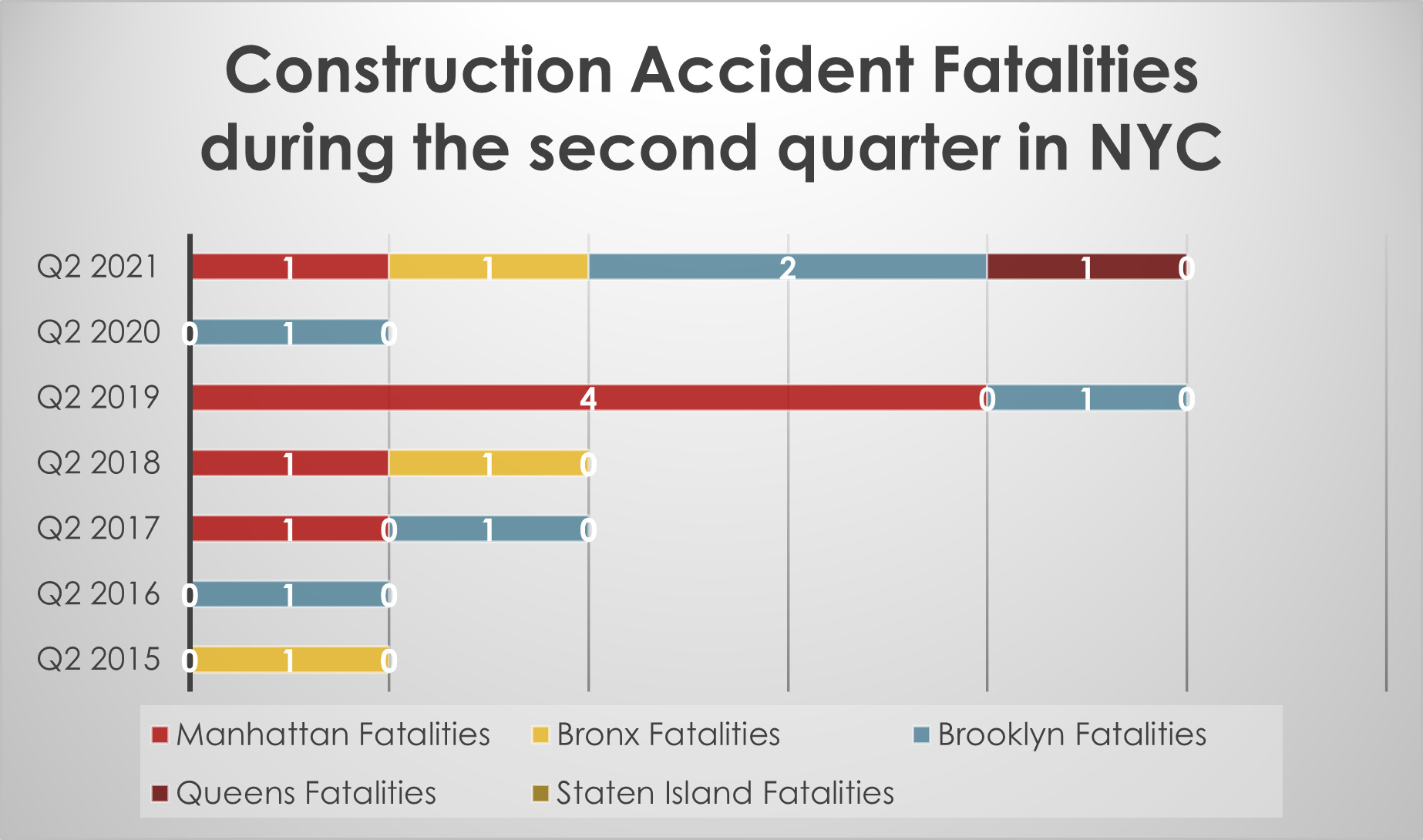 Hard hat fatalities NYC Q2 2021