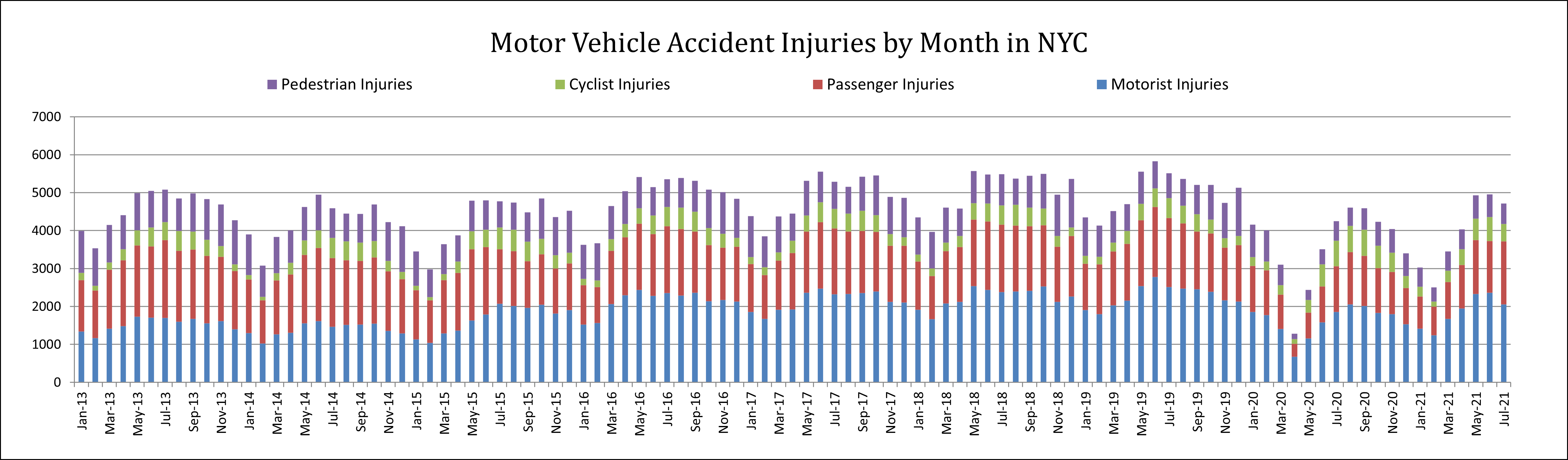 Motor vehcile accident injuries by category NYC July 21