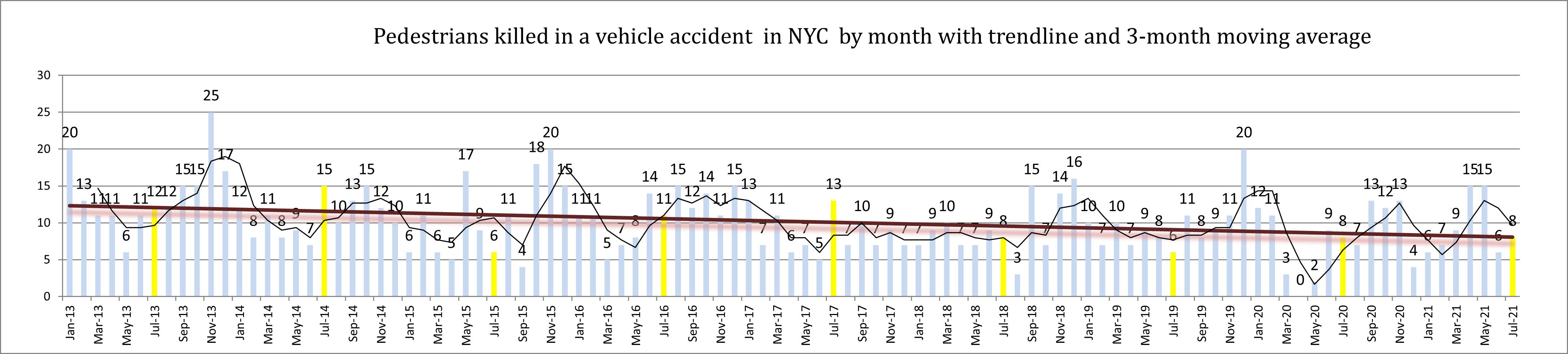 pedestrian fatalities in New York City in July 2021