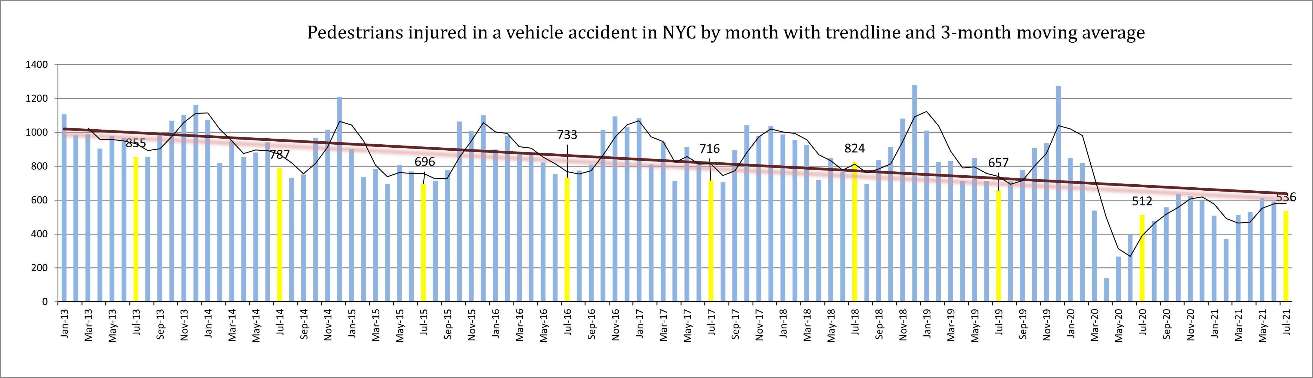 pedestrian injuries NYC July 21