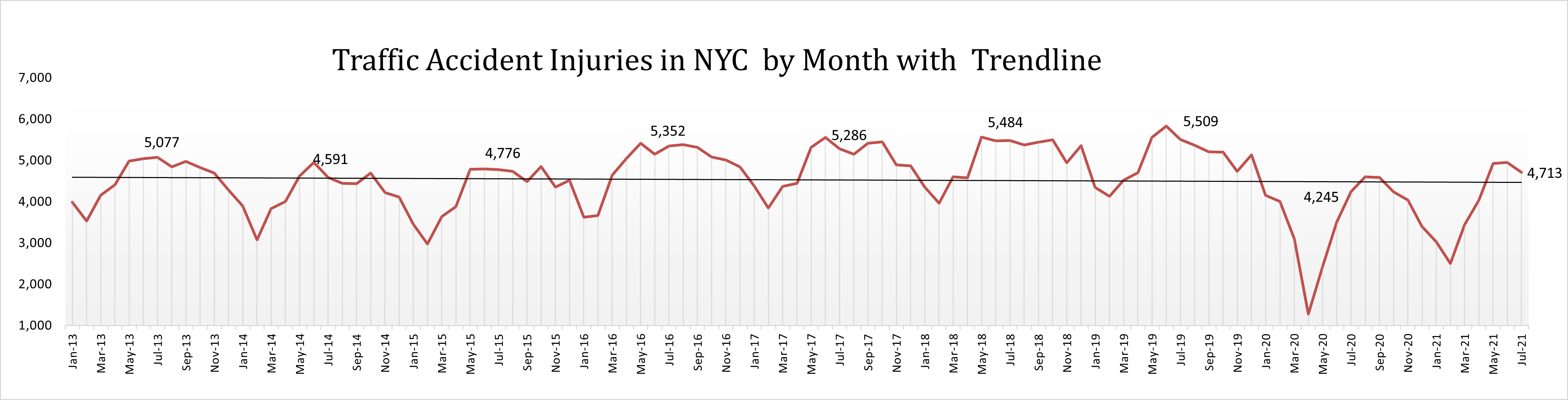 traffic accident injuries New York City July 2021