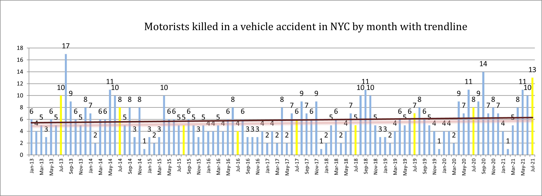 Motorist deaths in NYC July 21