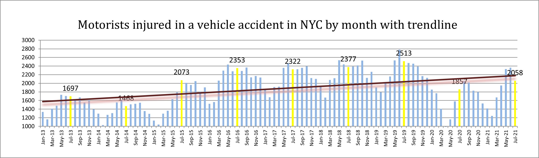motorist injuries New York City July 21
