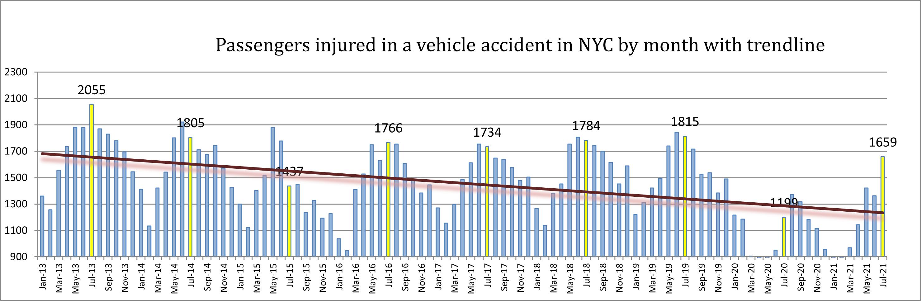 passenger injuries New York City July 21