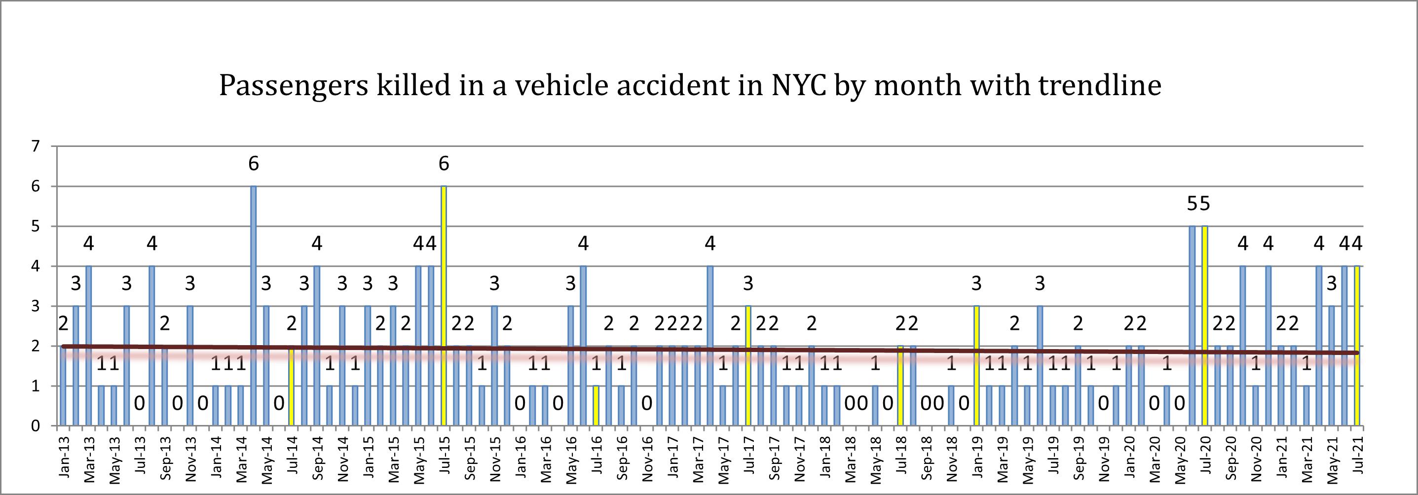 passenger deaths New York July 21